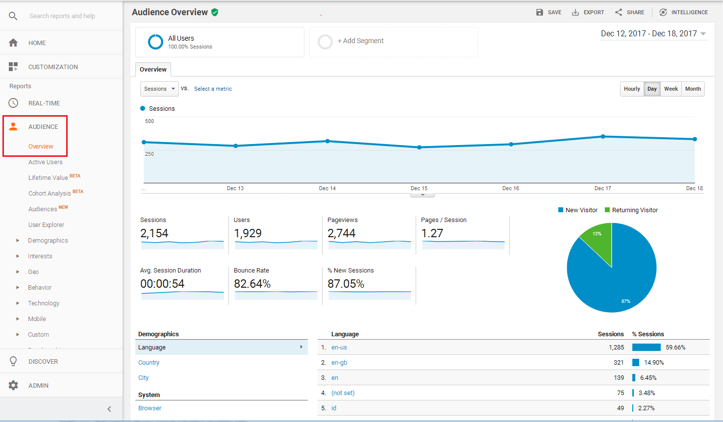 How to Add Google Analytics to WordPress Website - Analytics Audience Overview
